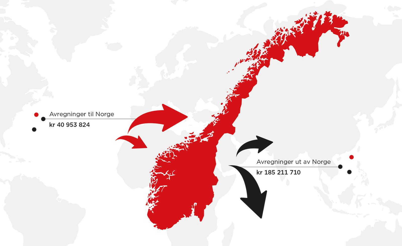 Avregninger-utland_TONO2016