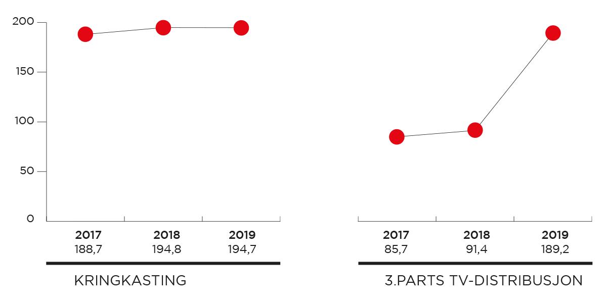 Årlig-utvikling_figurer_1